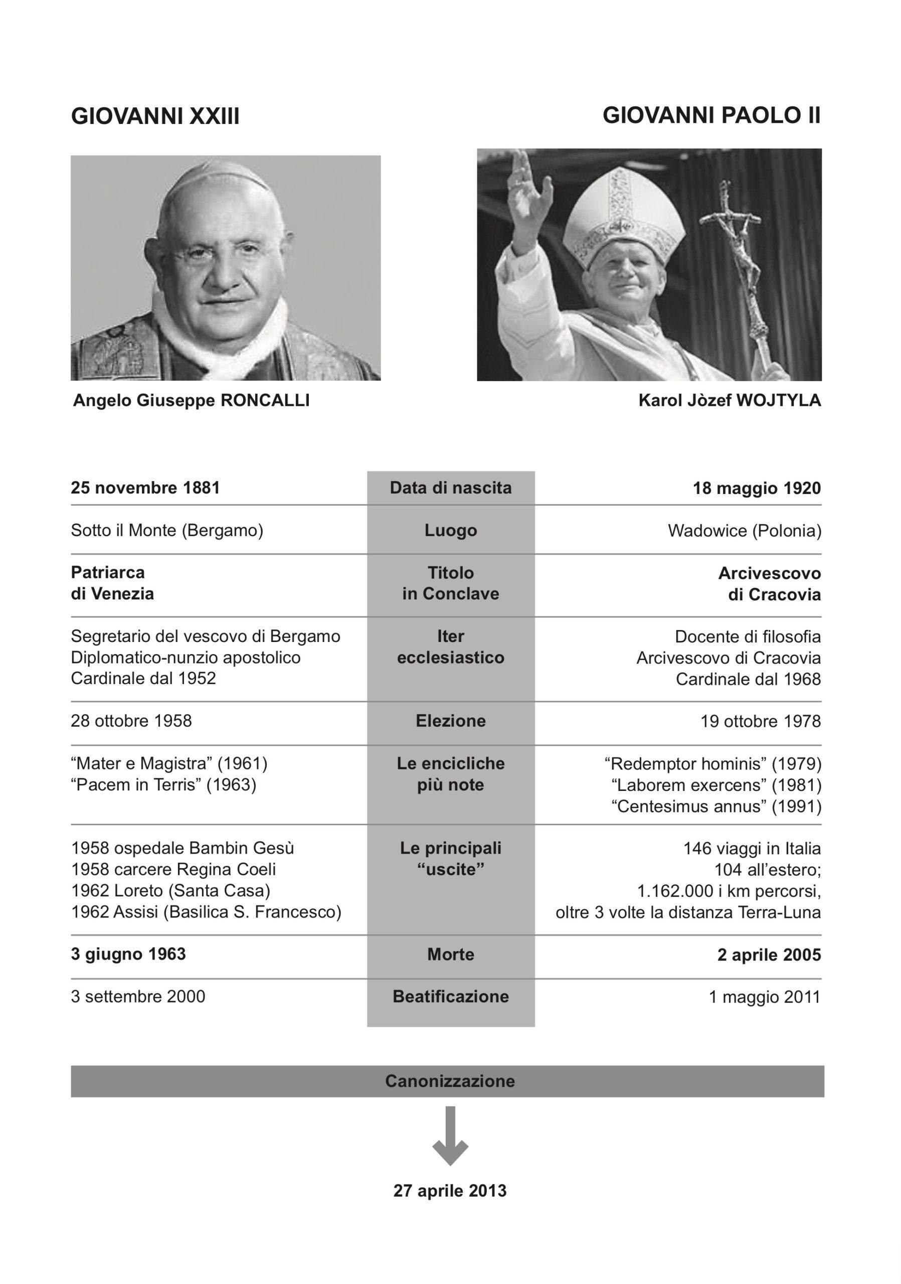 Giovanni XXIII e GP II